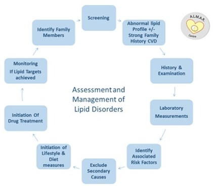Assessment & Management of Lipid Disorders diagram